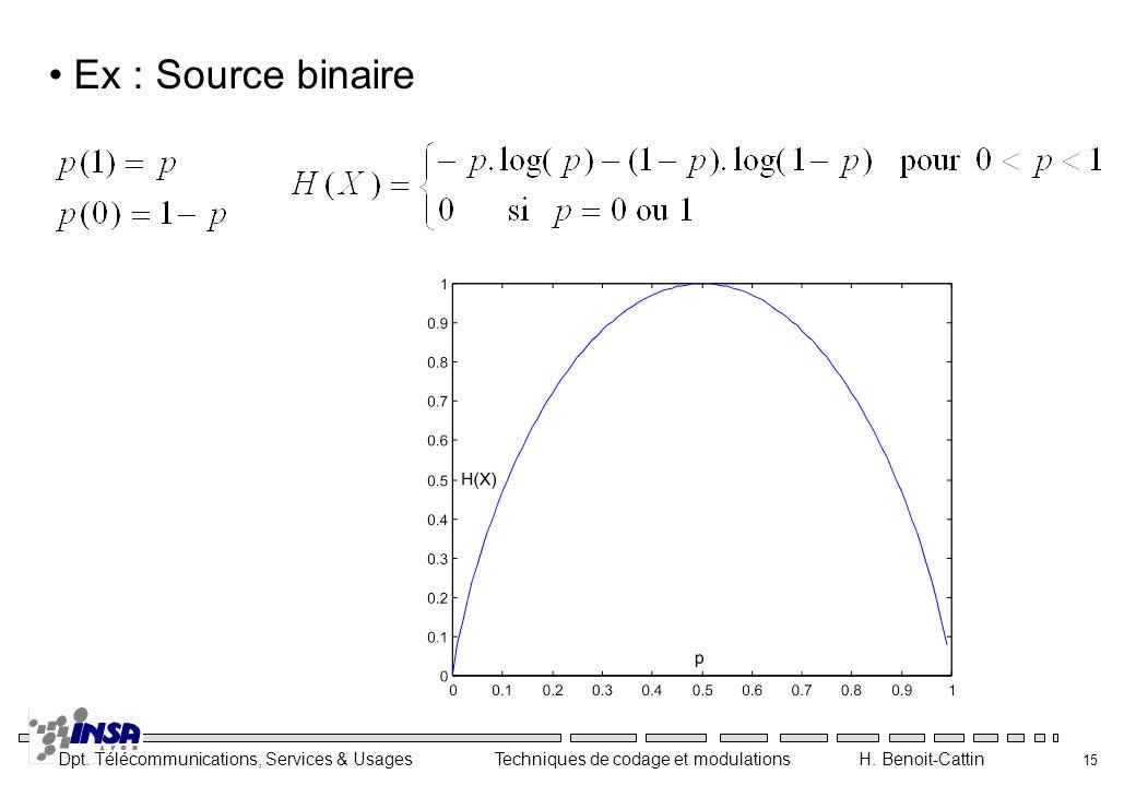 Ex : Source binaire