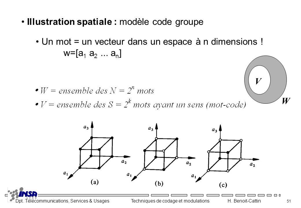Illustration spatiale : modèle code groupe