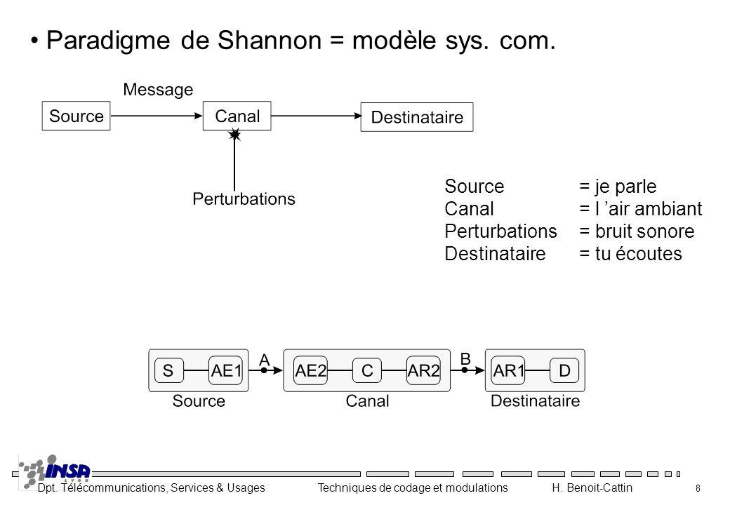 Paradigme de Shannon = modèle sys. com.