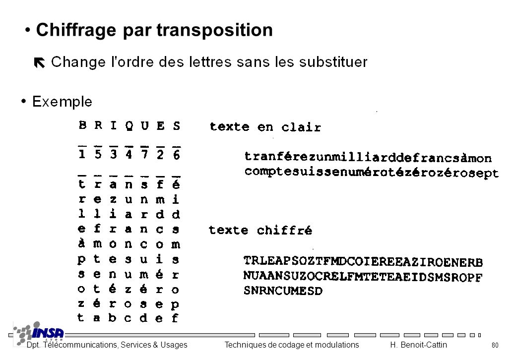 Chiffrage par transposition