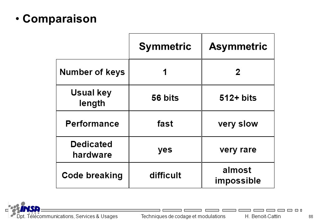 Comparaison Symmetric Asymmetric Number of keys 1 2 Usual key length