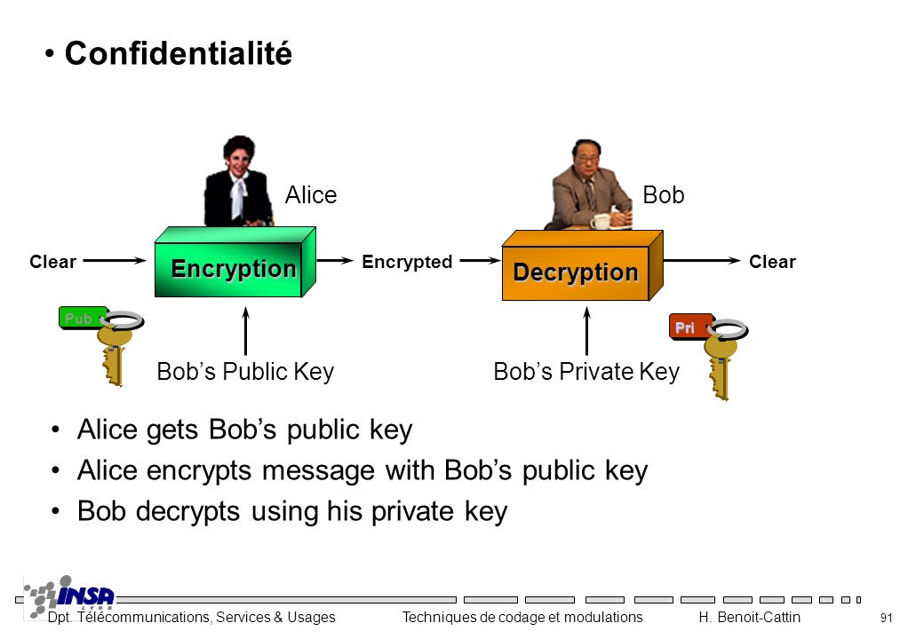Confidentialité Alice gets Bob's public key