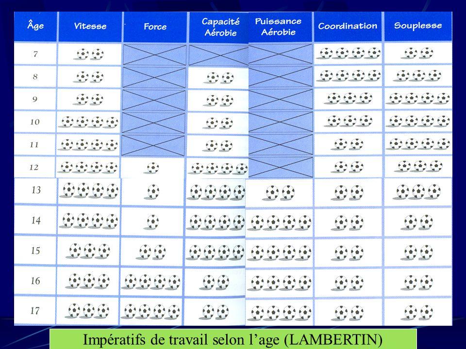 Impératifs de travail selon l'age (LAMBERTIN)
