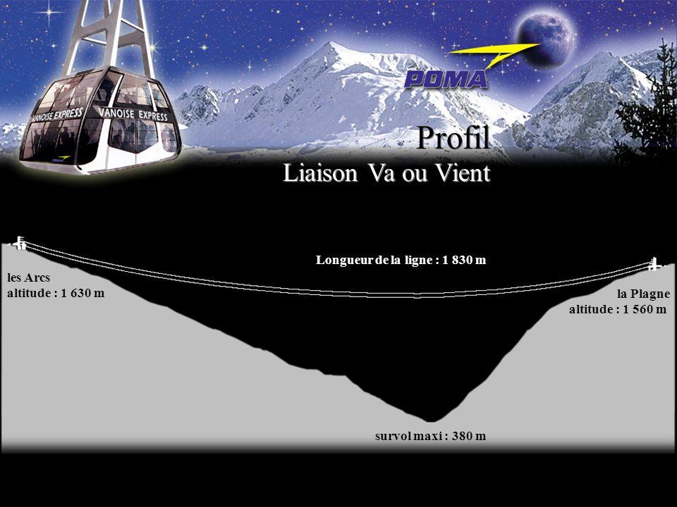 Profil Liaison Va ou Vient Longueur de la ligne : 1 830 m les Arcs