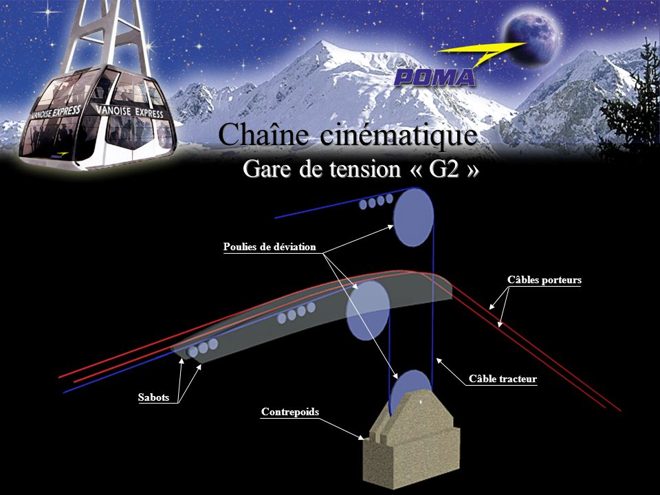 Chaîne cinématique Gare de tension « G2 » Poulies de déviation