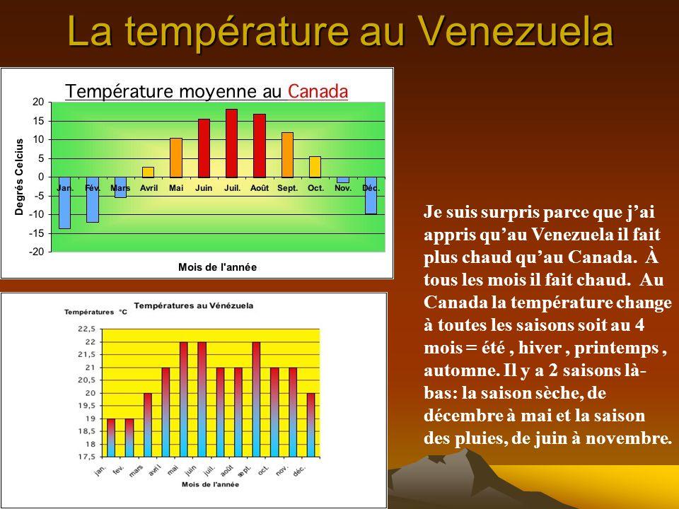 La température au Venezuela