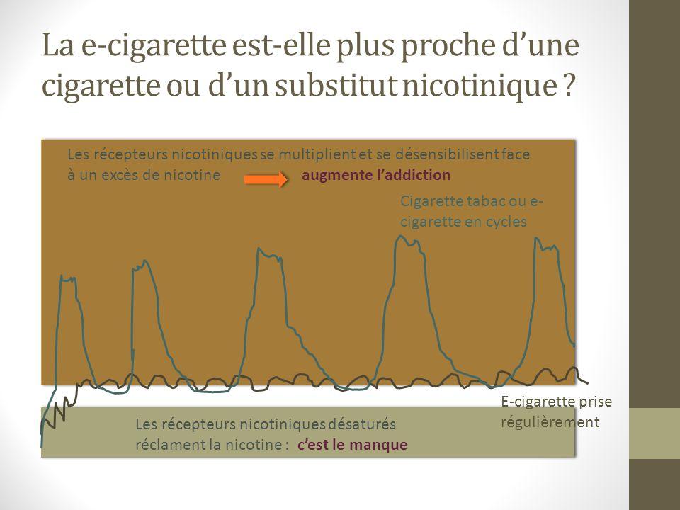 La e-cigarette est-elle plus proche d'une cigarette ou d'un substitut nicotinique
