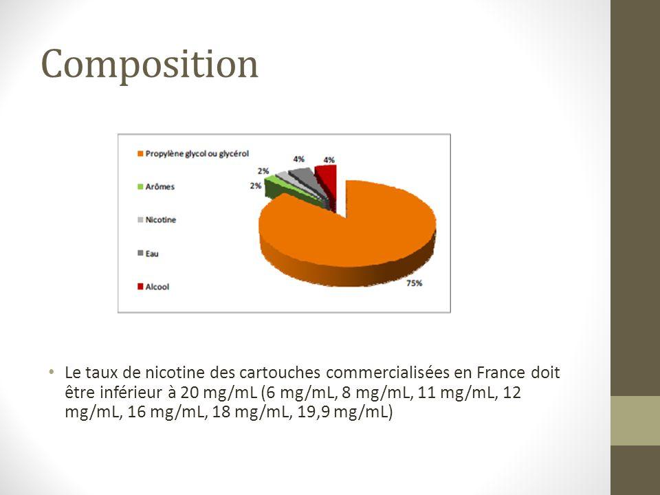 Composition Des nitrosamines, oui mais en quantité infime.
