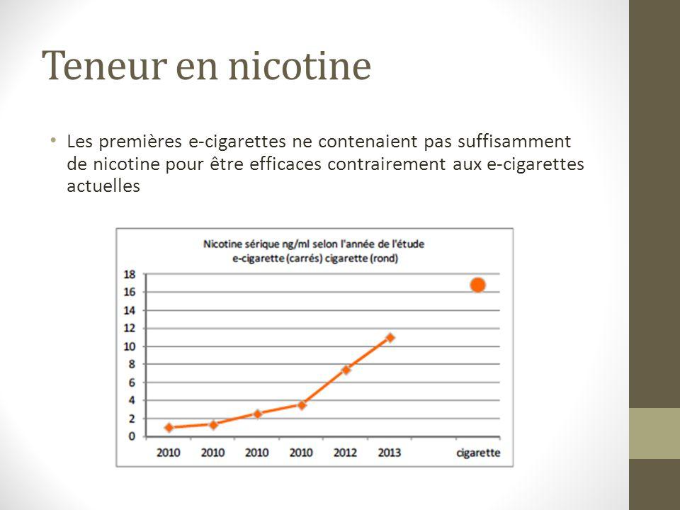 Teneur en nicotine