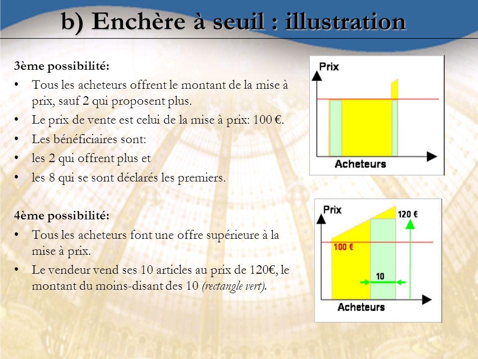 b) Enchère à seuil : illustration