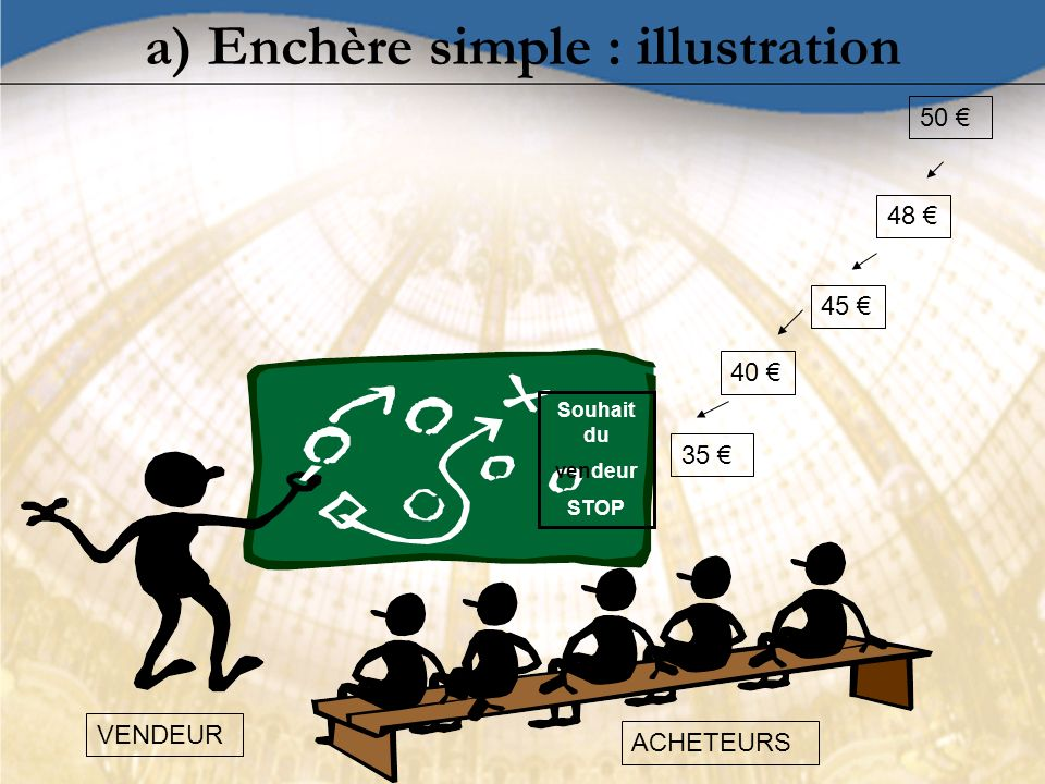 a) Enchère simple : illustration