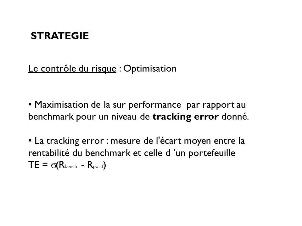STRATEGIE Le contrôle du risque : Optimisation. Maximisation de la sur performance par rapport au benchmark pour un niveau de tracking error donné.