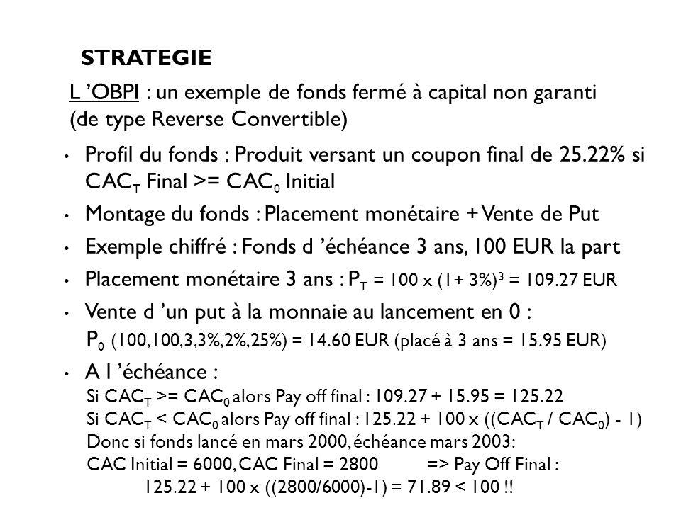 Montage du fonds : Placement monétaire + Vente de Put