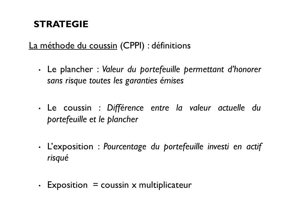 La méthode du coussin (CPPI) : définitions
