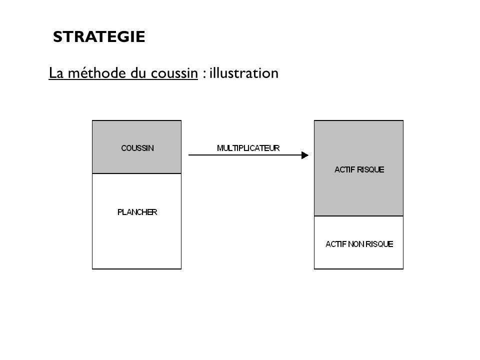 La méthode du coussin : illustration