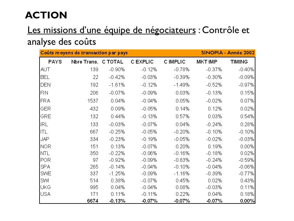 ACTION Les missions d'une équipe de négociateurs : Contrôle et analyse des coûts Notes