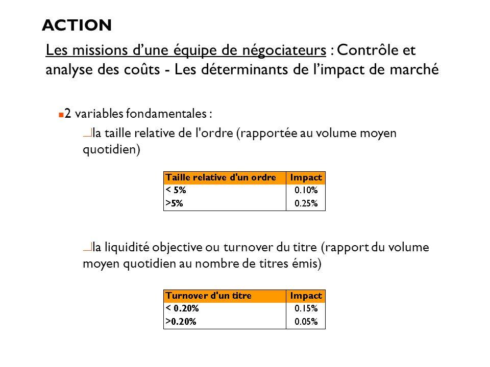 ACTION Les missions d'une équipe de négociateurs : Contrôle et analyse des coûts - Les déterminants de l'impact de marché.