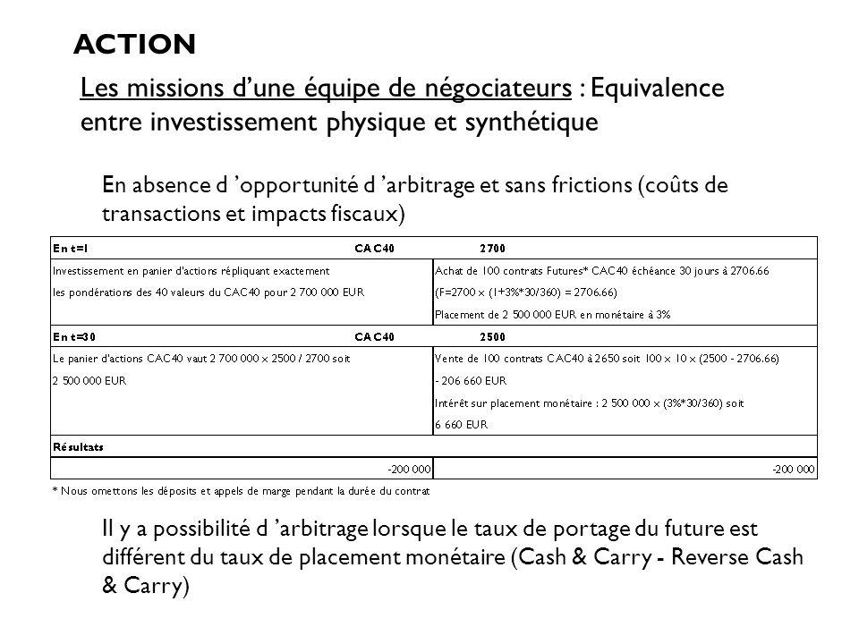 ACTION Les missions d'une équipe de négociateurs : Equivalence entre investissement physique et synthétique.