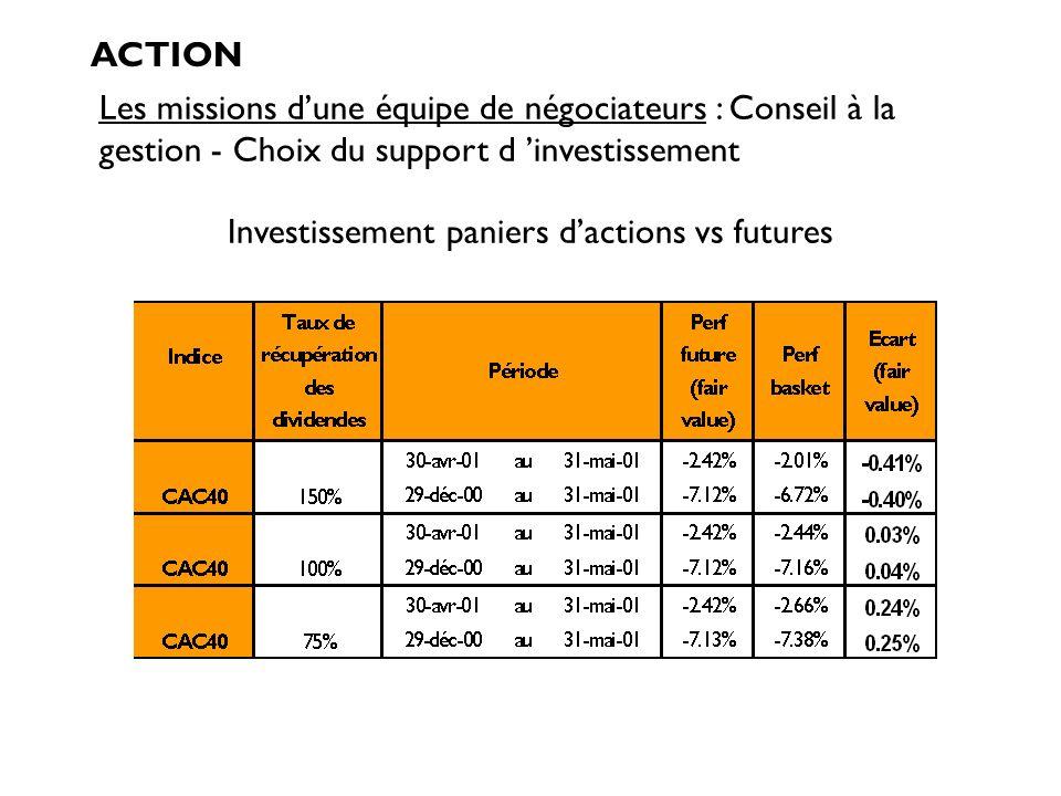 Investissement paniers d'actions vs futures