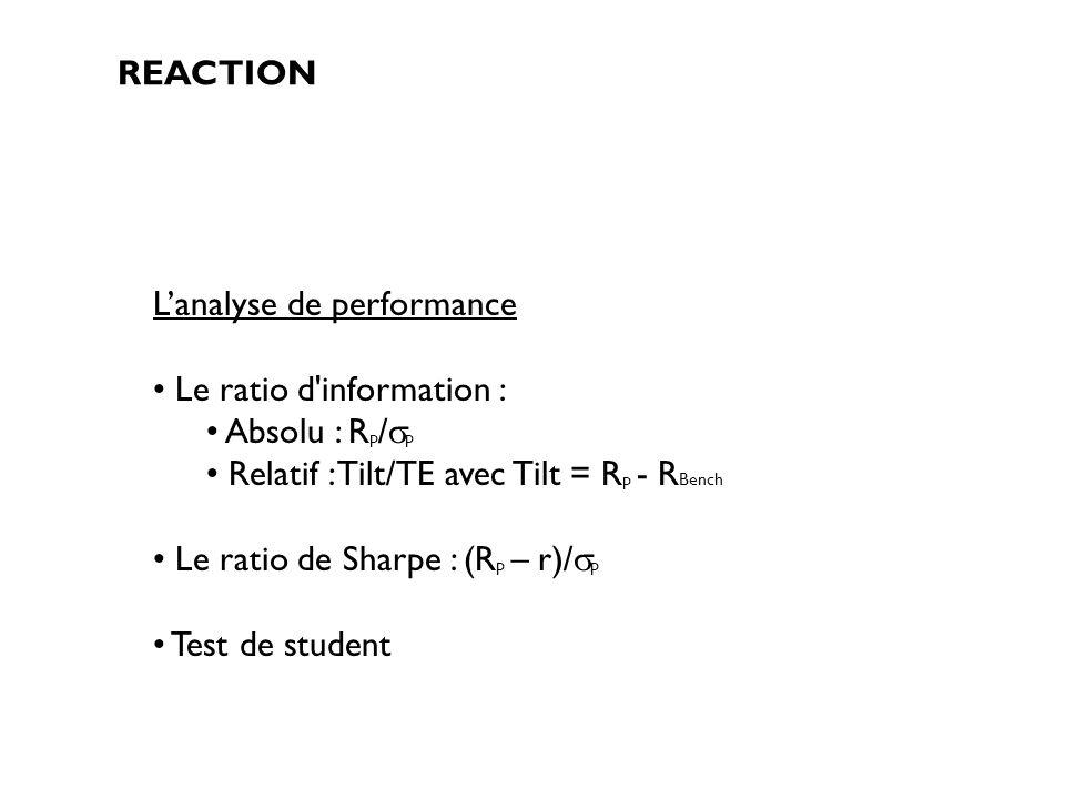L'analyse de performance Le ratio d information : Absolu : Rp/p