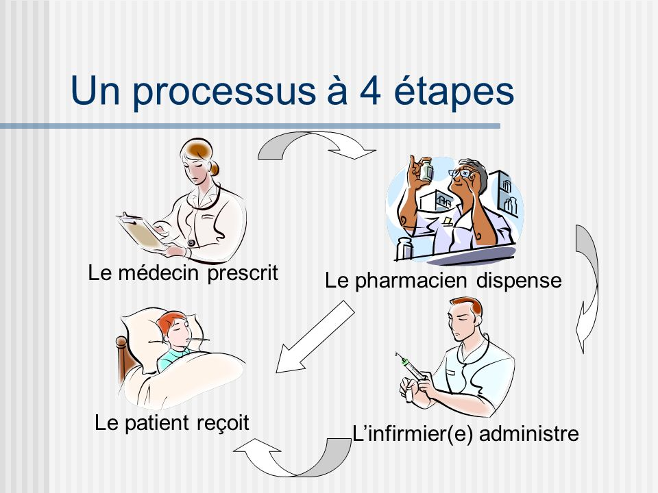 Un processus à 4 étapes Le médecin prescrit Le pharmacien dispense