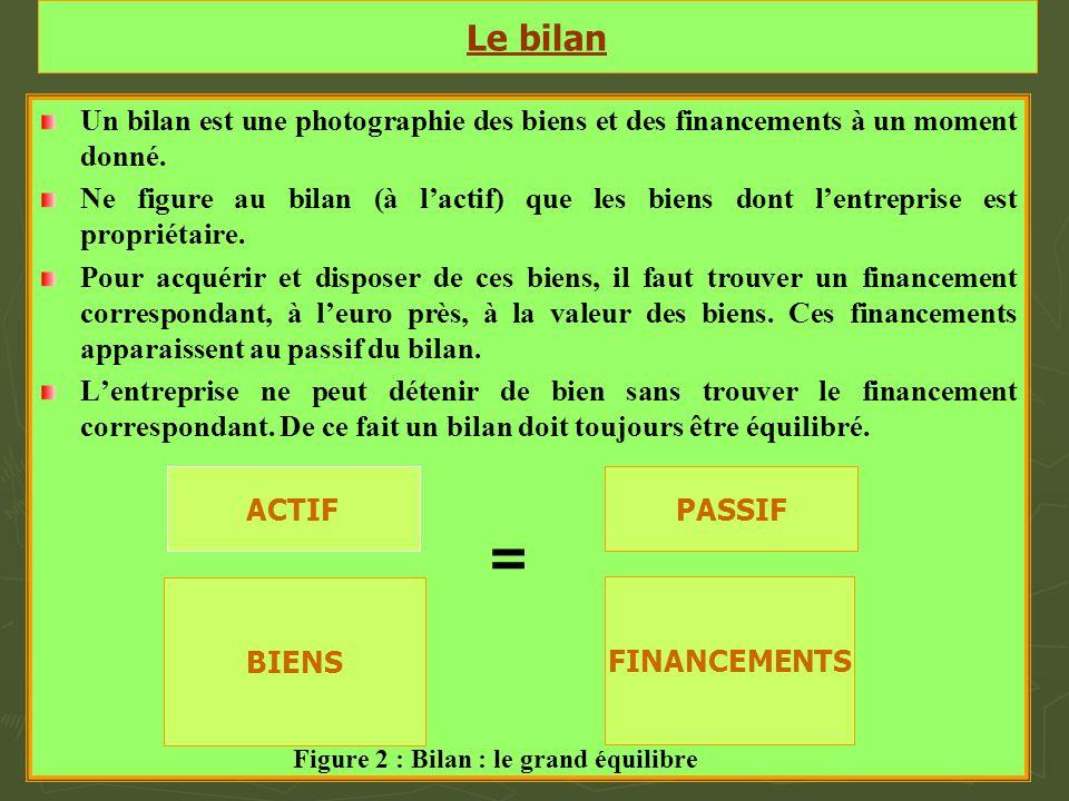 Le bilan Un bilan est une photographie des biens et des financements à un moment donné.