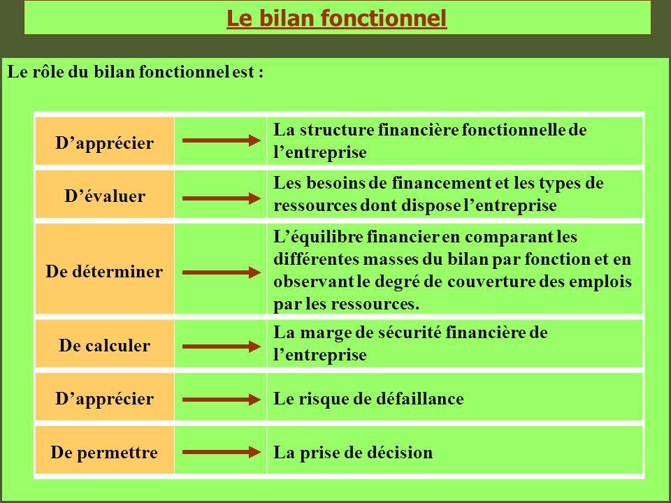 Le bilan fonctionnel Le rôle du bilan fonctionnel est : D'apprécier