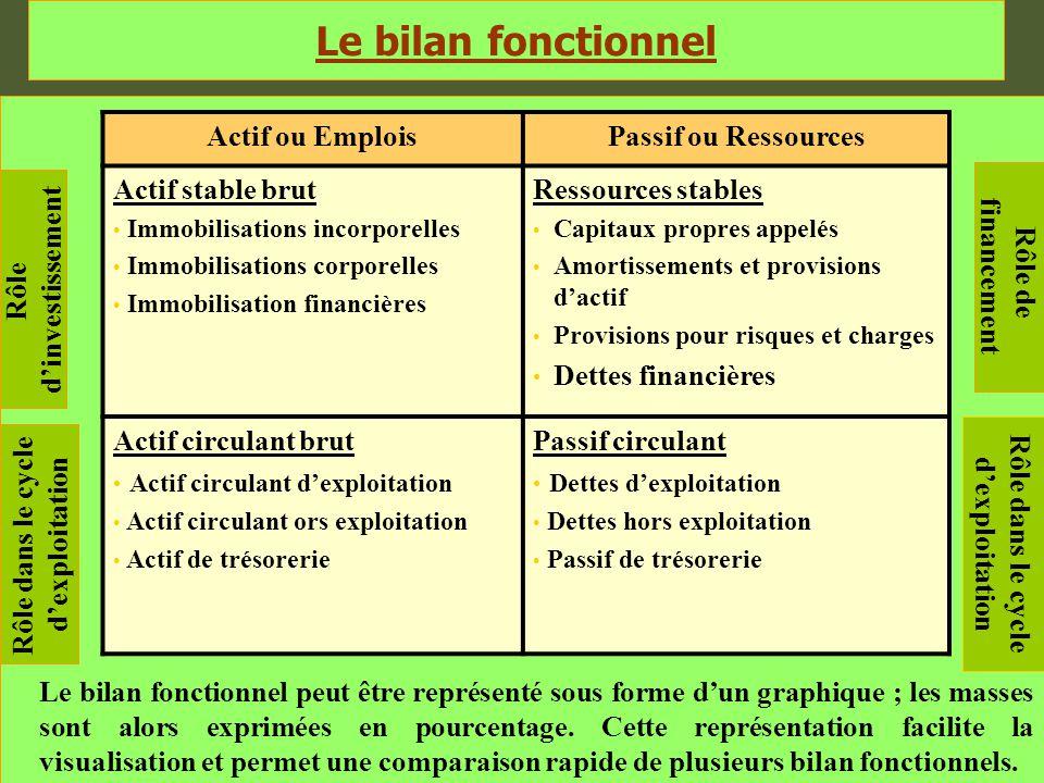 Le bilan fonctionnel Actif ou Emplois Passif ou Ressources