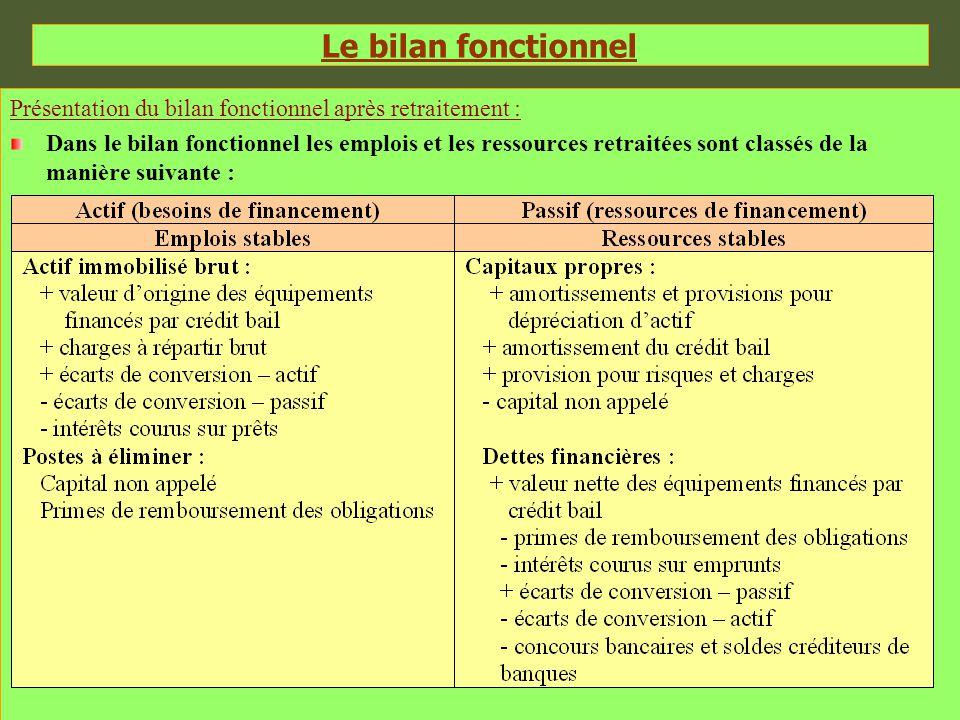 Le bilan fonctionnel Présentation du bilan fonctionnel après retraitement :
