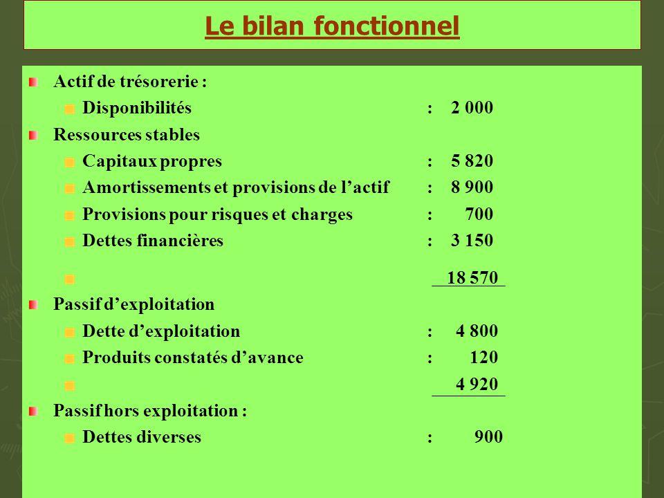 Le bilan fonctionnel Actif de trésorerie : Disponibilités : 2 000