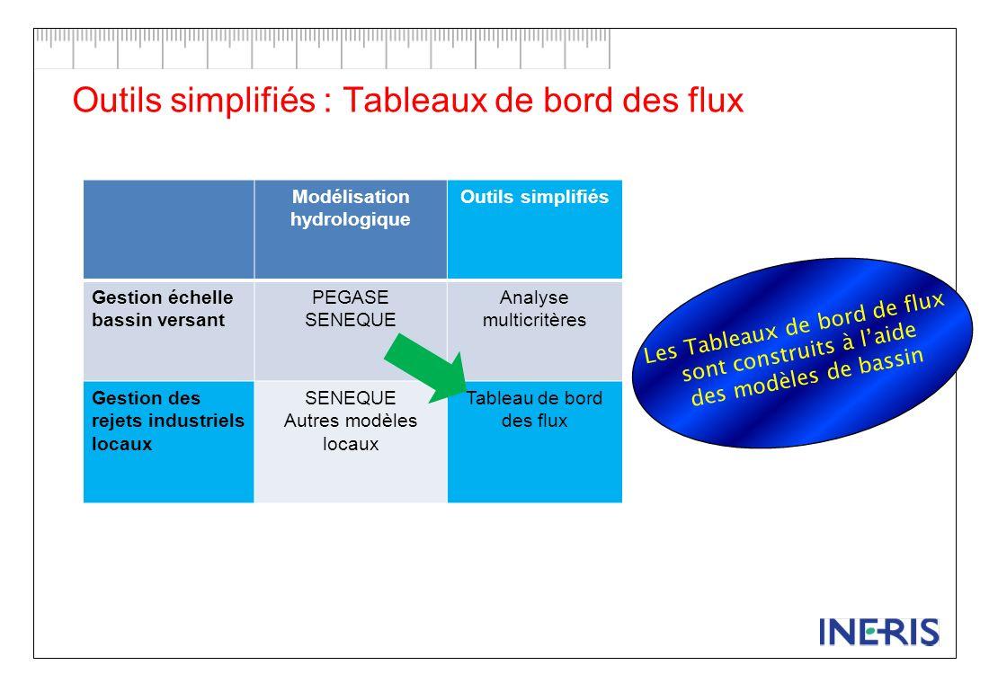Outils simplifiés : Tableaux de bord des flux