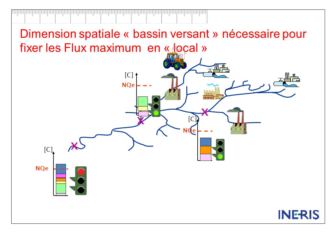 Dimension spatiale « bassin versant » nécessaire pour fixer les Flux maximum en « local »