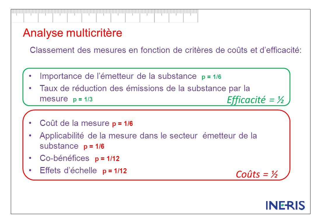 Analyse multicritère Efficacité = ½ Coûts = ½