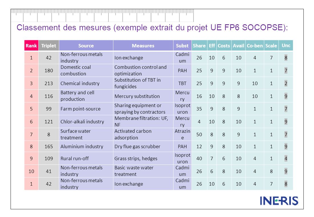 Classement des mesures (exemple extrait du projet UE FP6 SOCOPSE):