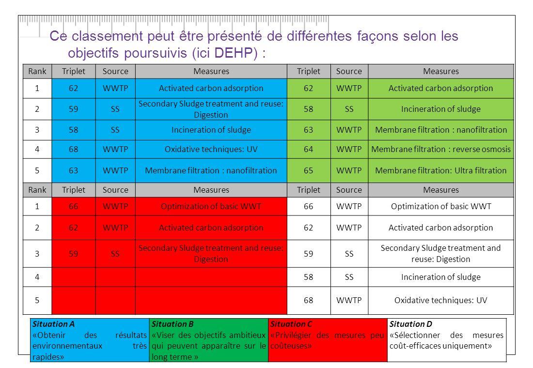 Ce classement peut être présenté de différentes façons selon les objectifs poursuivis (ici DEHP) :