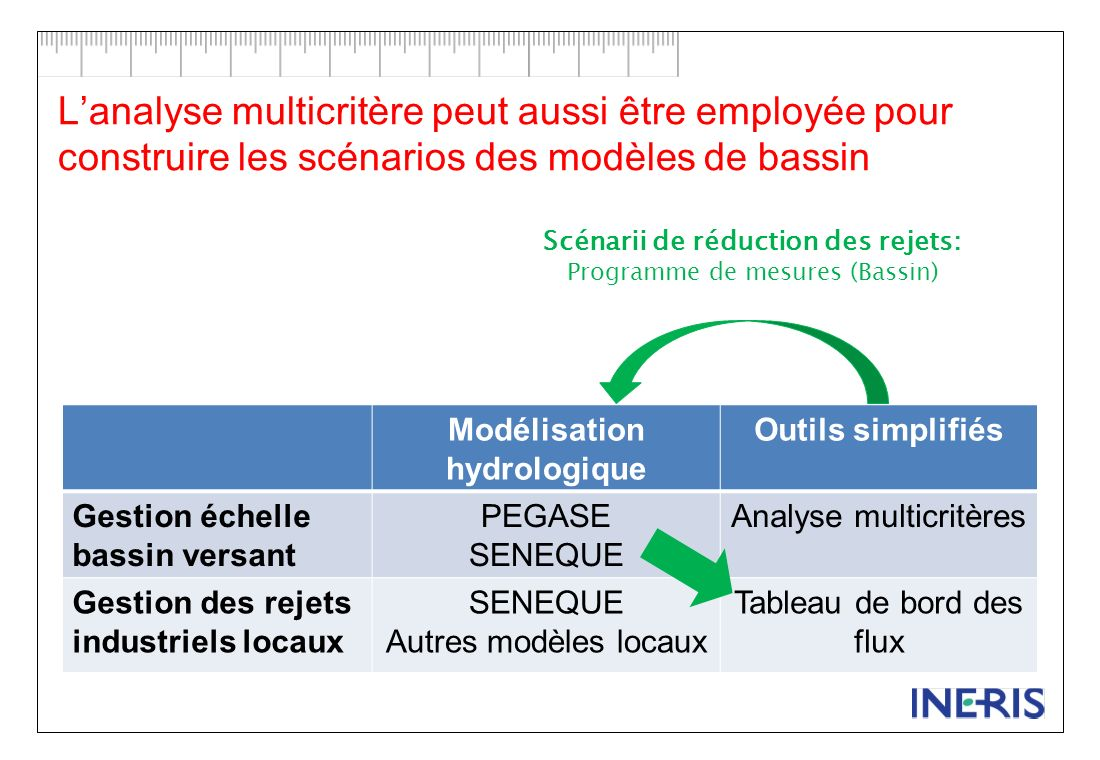 Scénarii de réduction des rejets: Modélisation hydrologique