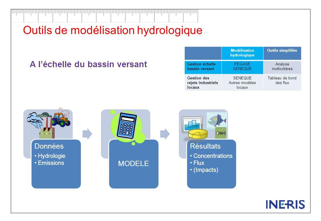Outils de modélisation hydrologique