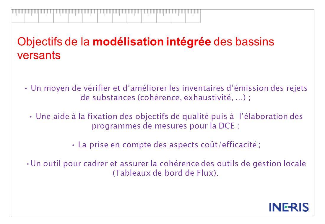 Objectifs de la modélisation intégrée des bassins versants
