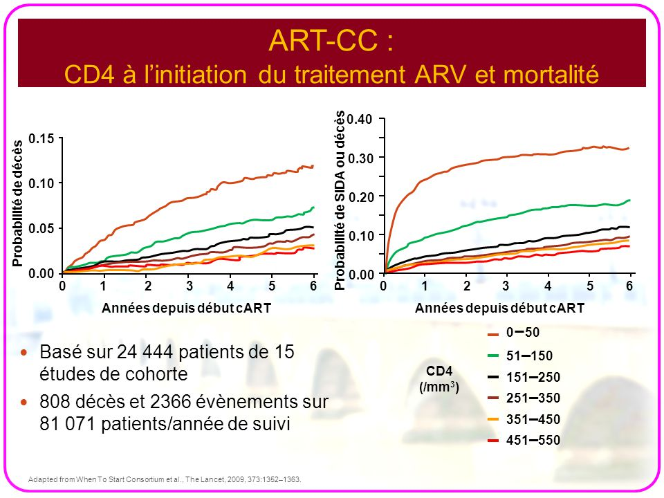 ART-CC : CD4 à l'initiation du traitement ARV et mortalité