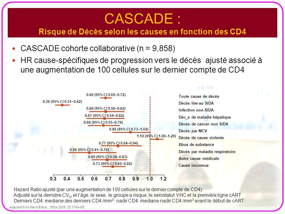 CASCADE : Risque de Décès selon les causes en fonction des CD4