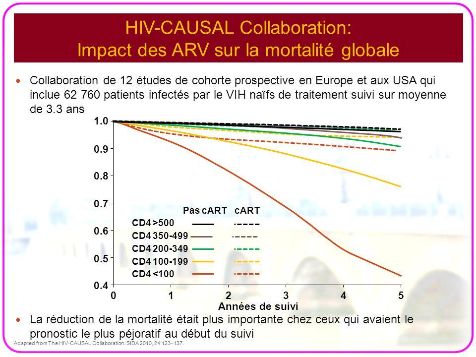 HIV-CAUSAL Collaboration: Impact des ARV sur la mortalité globale