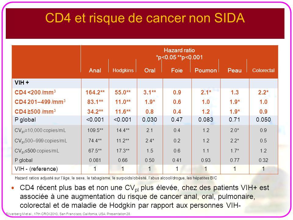 CD4 et risque de cancer non SIDA