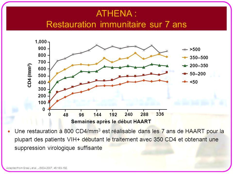 ATHENA : Restauration immunitaire sur 7 ans