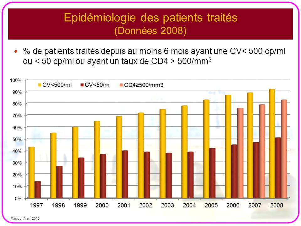 Epidémiologie des patients traités (Données 2008)