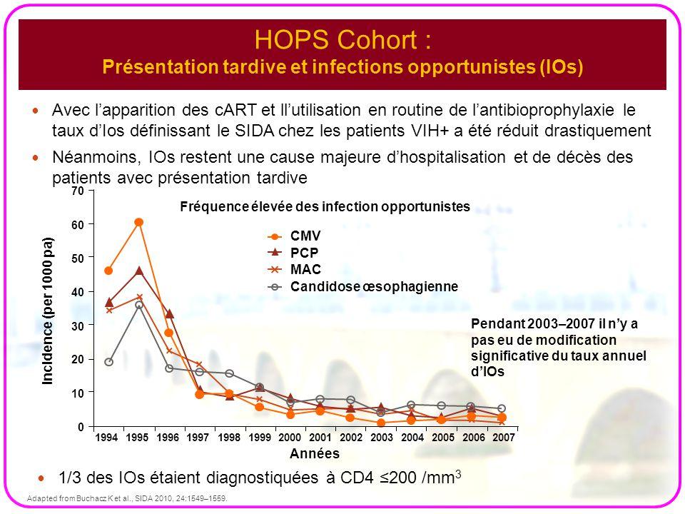 HOPS Cohort : Présentation tardive et infections opportunistes (IOs)