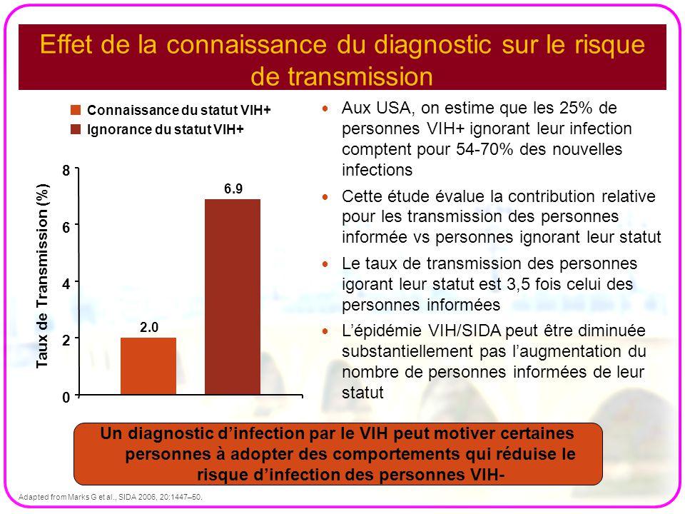Effet de la connaissance du diagnostic sur le risque de transmission