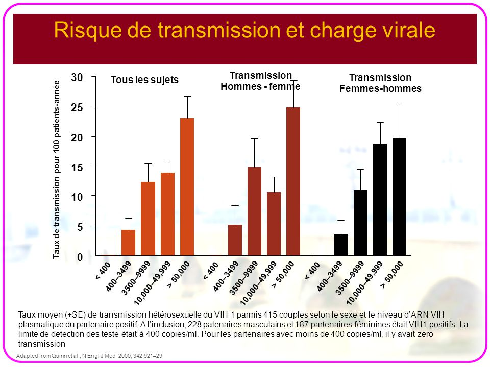 Risque de transmission et charge virale