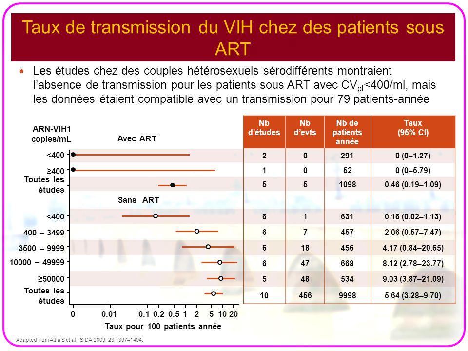 Taux de transmission du VIH chez des patients sous ART