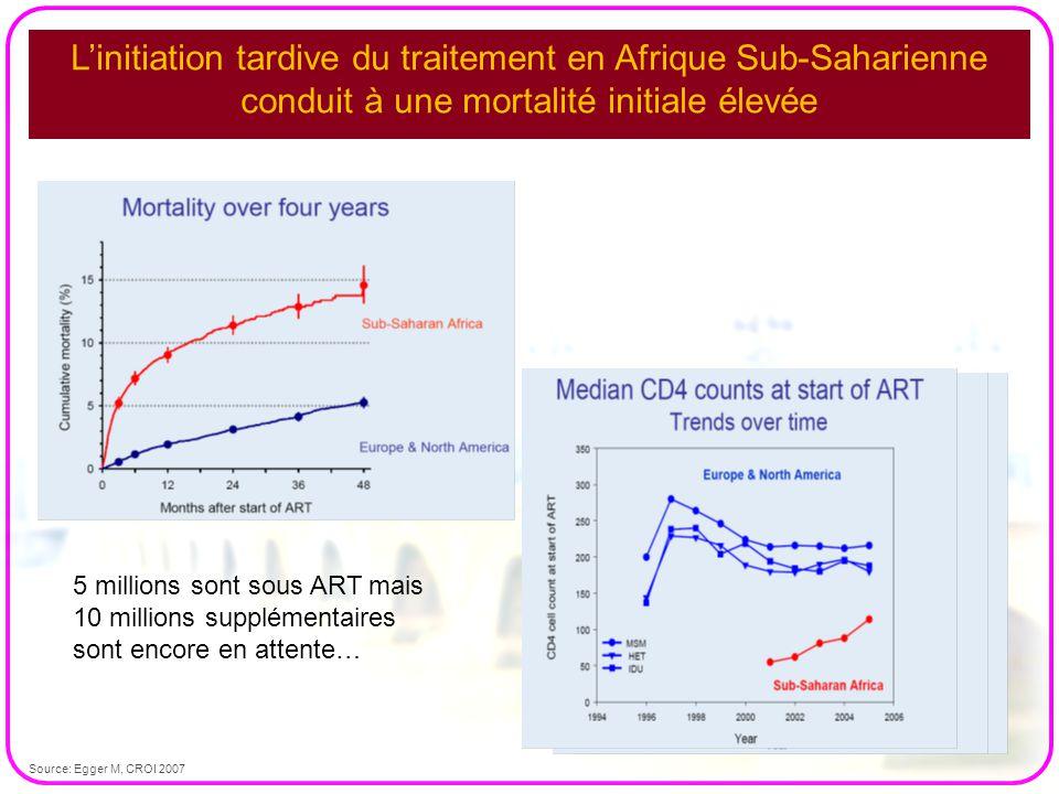 L'initiation tardive du traitement en Afrique Sub-Saharienne conduit à une mortalité initiale élevée
