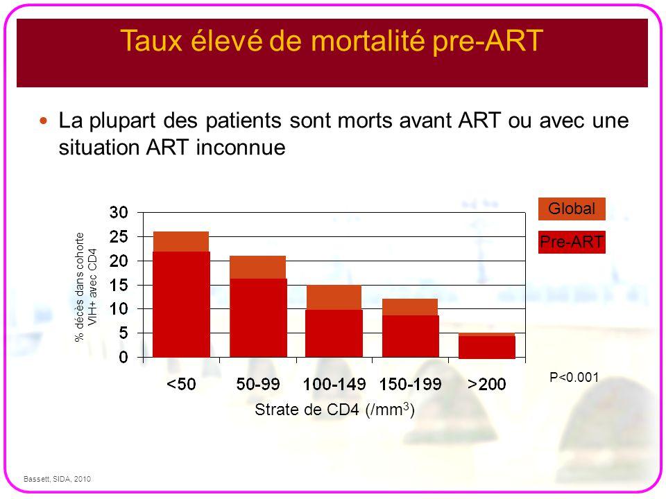 Taux élevé de mortalité pre-ART